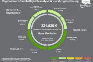 Bollheimer Nachhaltigkeitsanalys